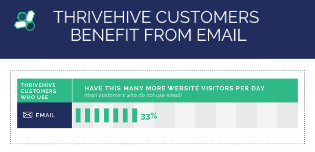 benefits of online marketing_email
